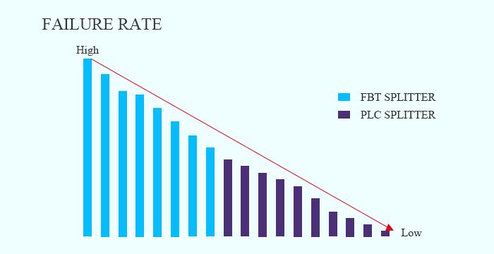 FBT vs PLC splitter, Failure Rate