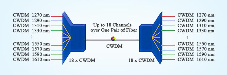 cwdm-system