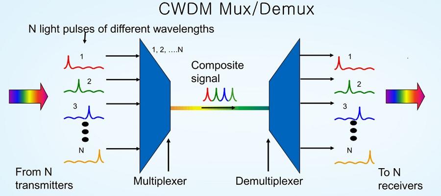 cwdm-mux-demux-1