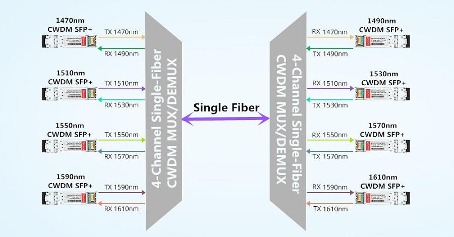 single-fiber-cwdm-mux-demux