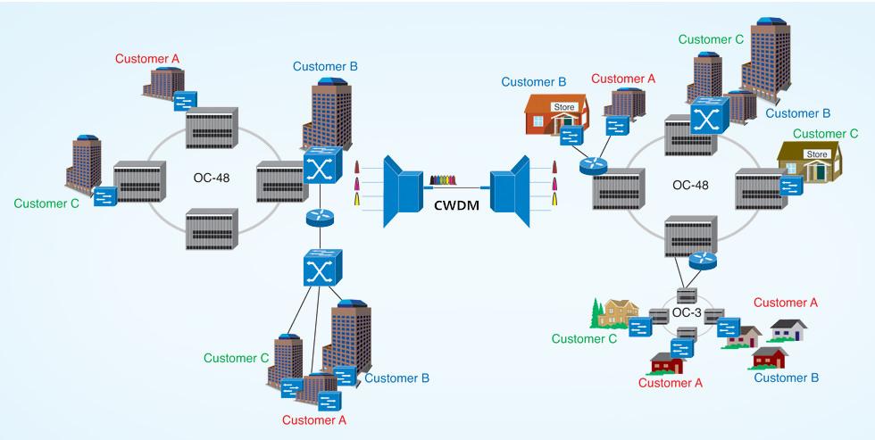 cwdm-in-metropolitan-area-network