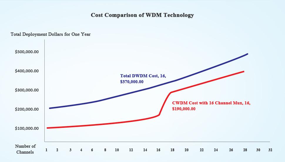cost-comparison-of-cwdm-and-dwdm-technology