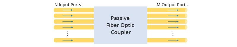 basic fiber optic coupler