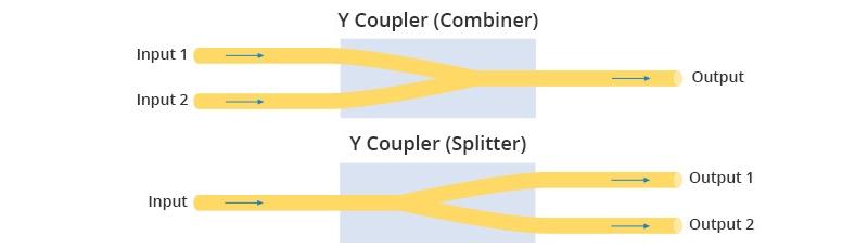 Y coupler