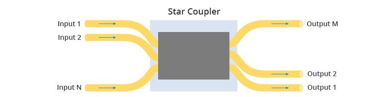 star coupler