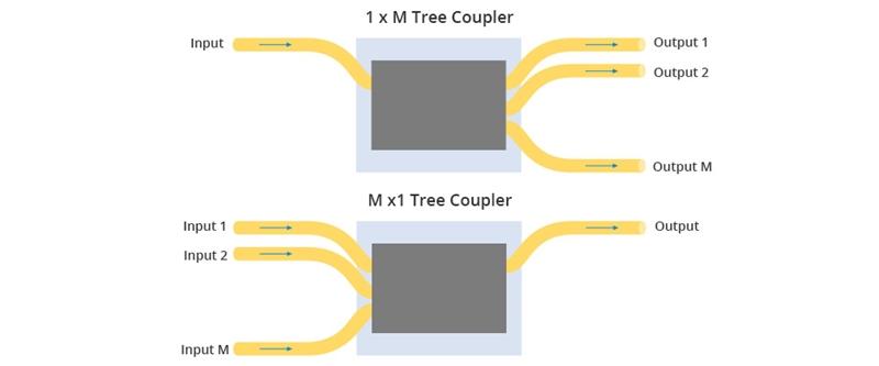 Tree Coupler