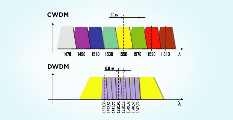 dwdm and cwdm wavelengths
