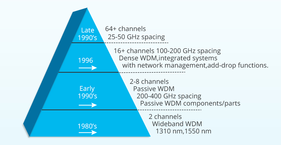 the evolution of dwdm technology