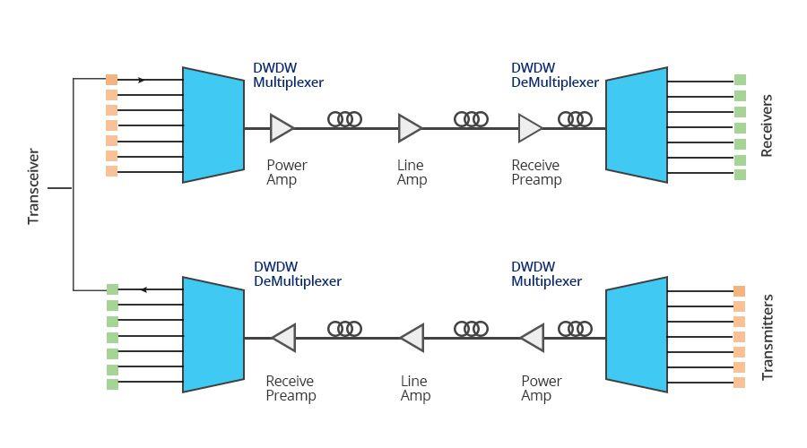 the working principle of dwdm transceiver