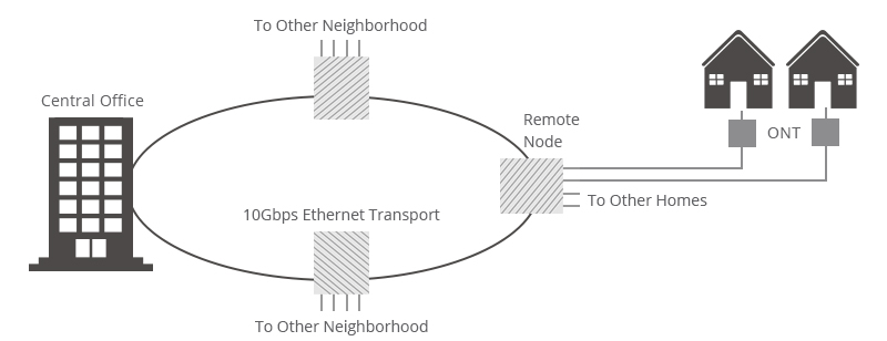 Figure 3: FTTH - Active Star Architecture