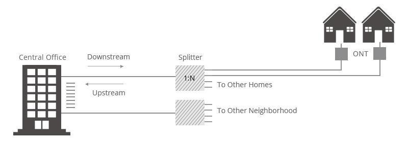 Figure 4: FTTH - PON Architecture