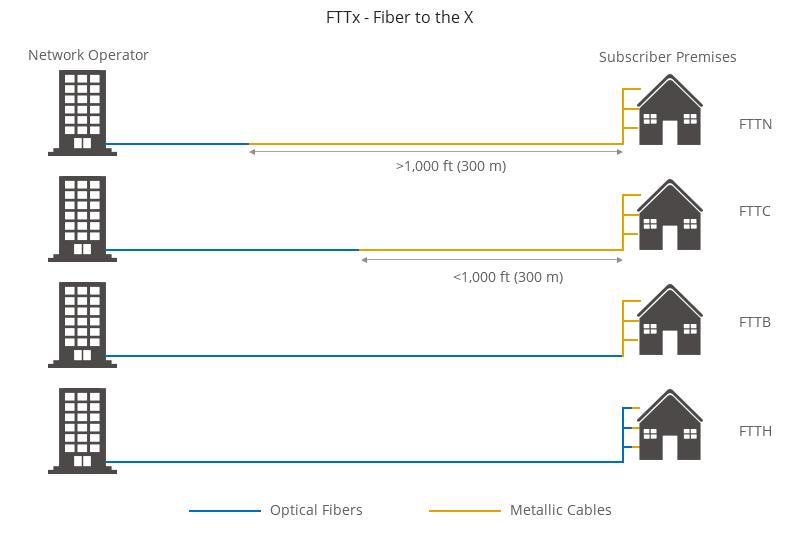 Figure 7: Diagram of FTTx Architecture