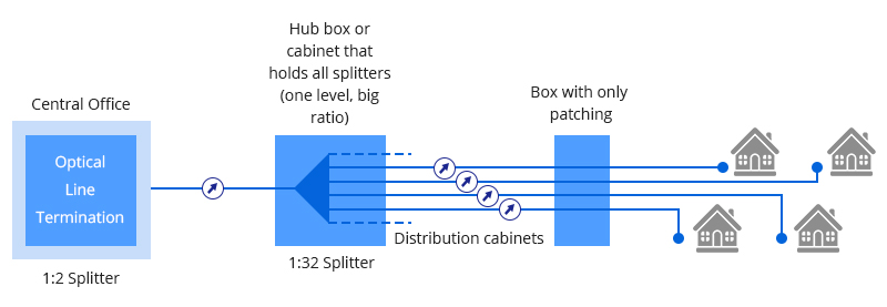 Centralized Splitting vs Distributed Splitting in PON 1