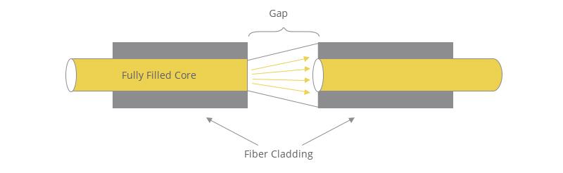 Gap-loss principle