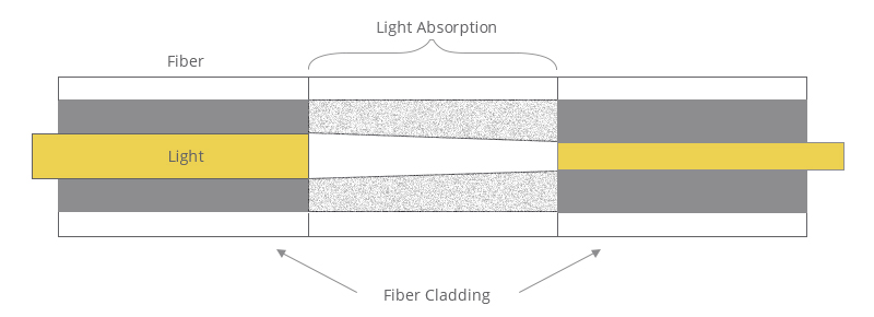 l'atténuateur à fibre optique-2