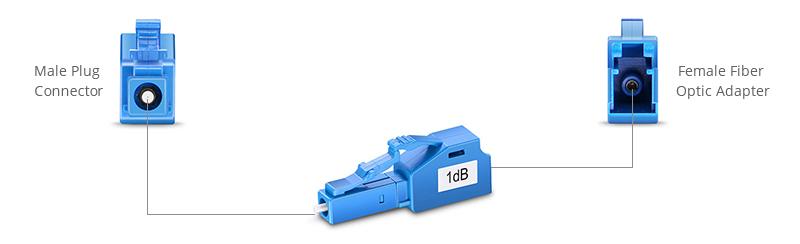 l'atténuateur à fibre optique-4