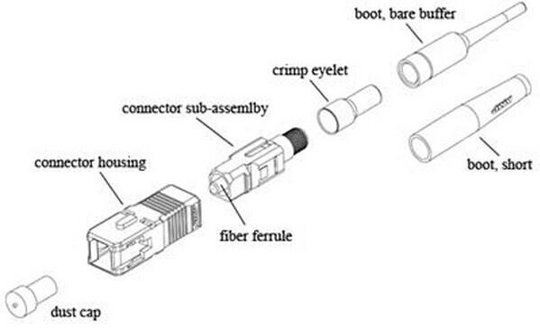 Estructura del conector SC