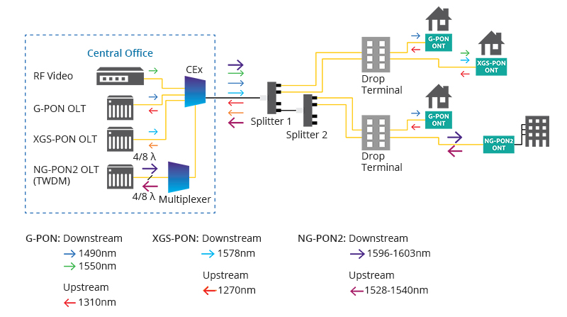 Passive Optical Network Types