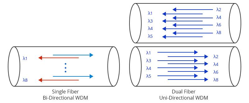 Single Fiber vs Dual Fiber Transmission
