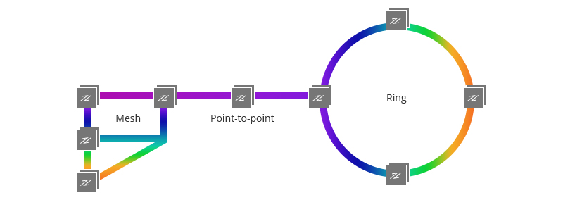 WDM Topologies Mesh, Point-to-point, Ring