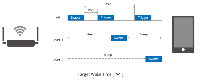 Target Wake Time (TWT) Technology