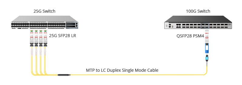 QSFP28 PSM4 migration de 25G à 100G.jpg