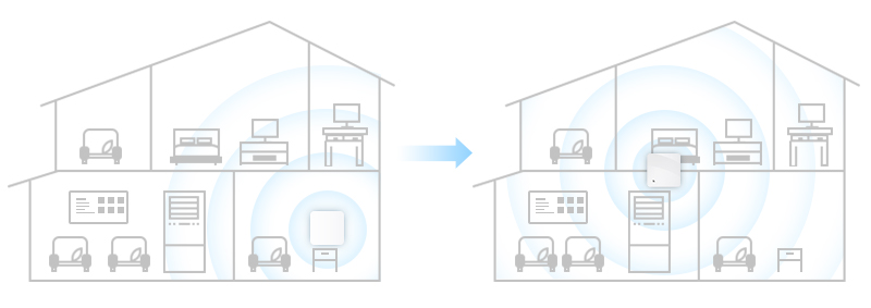 Place the Routers or Wirelss APs in the Right Place
