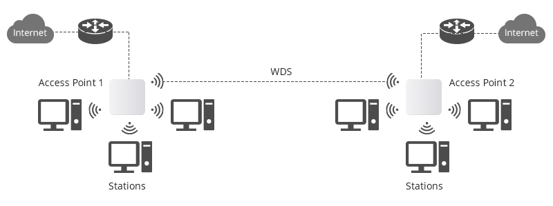 Configure a Wireless Distribution System