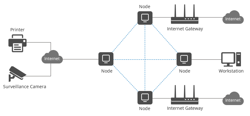 Create a Wireless Mesh Network