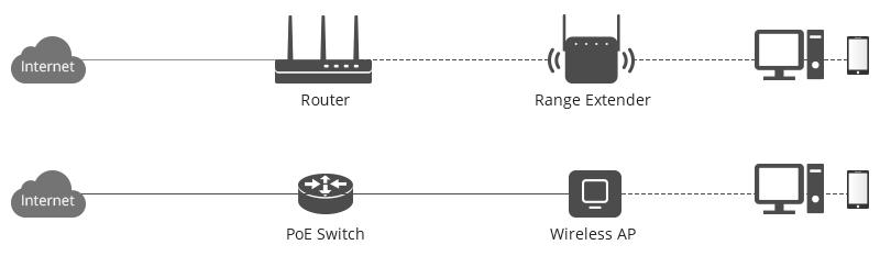 point d'accès sans fil ou extendeur de portée
