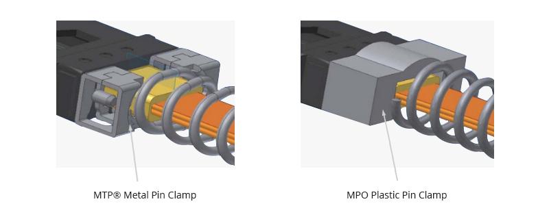 MTP® vs MPO Cable Pin Clamp