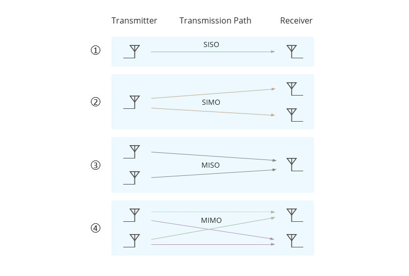 MIMO System Classification