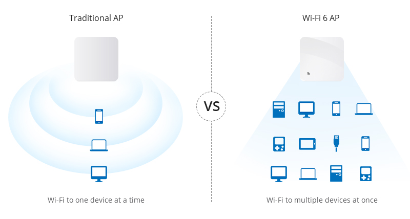 WiFi 6 AP vs AP tradicional