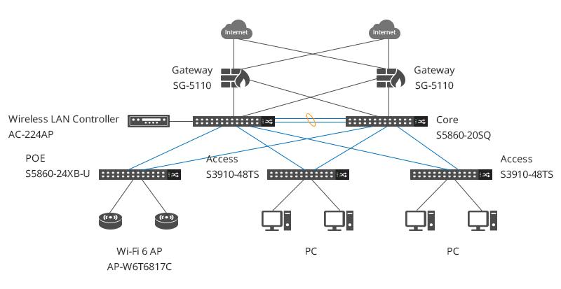 switch multi-gigabit