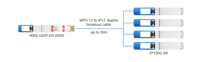 400G QSFP-DD XDR4 to 4× 100G Connection
