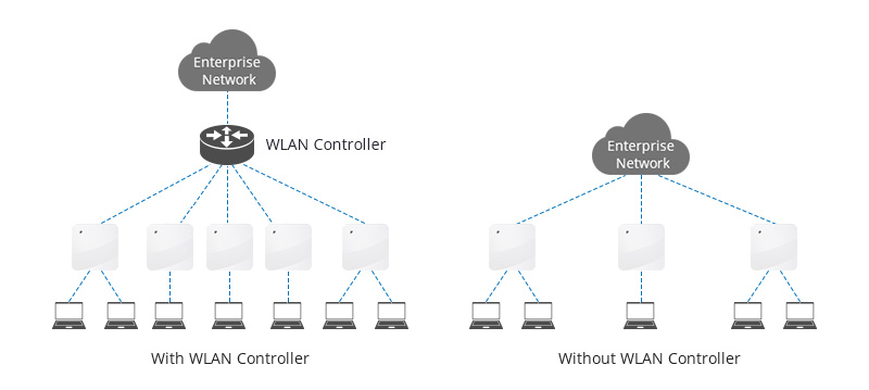 With vs Without WLAN Controller