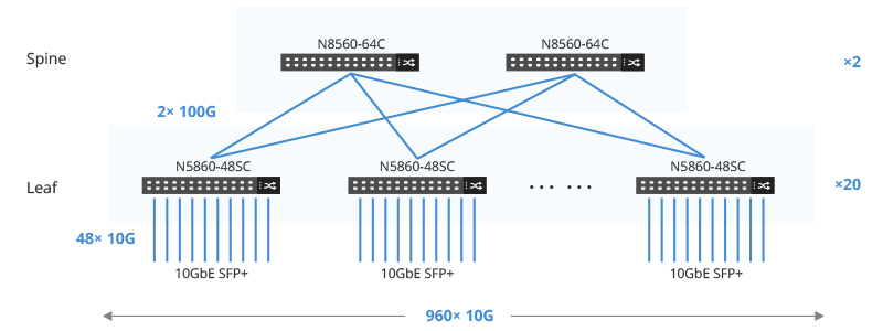 Build Leaf-Spine architecture with FS switches