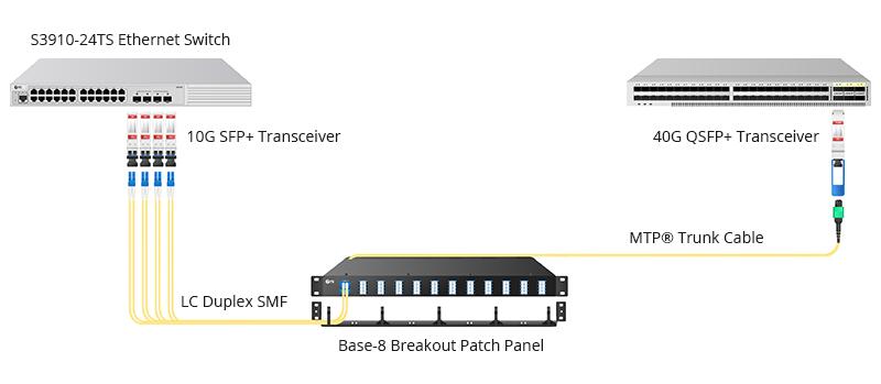 Solution de câblage de migration 10G-40G