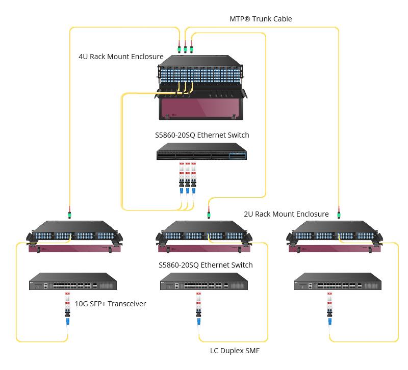 Solution d'interconnexion 10G/25G/40G/100G/400G