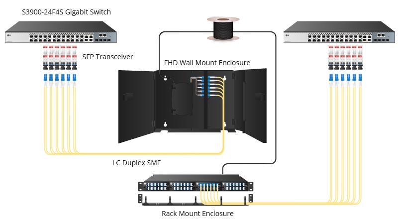 Solution d'interconnexion 1G-1G