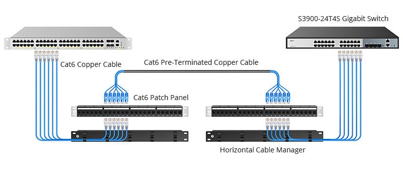 Solution de gestion des câbles pour panneaux de brassage Ethernet