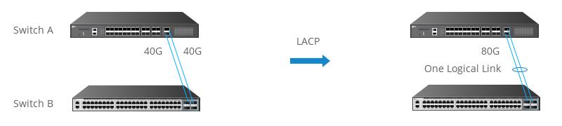 LACP protocolo de agregación de enlaces