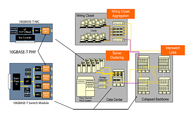 10GBASE-T Deployment