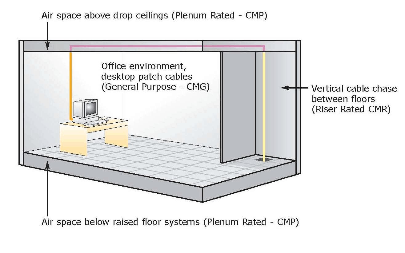 Cat6 plenum cable vs Cat6 riser cable typical applications