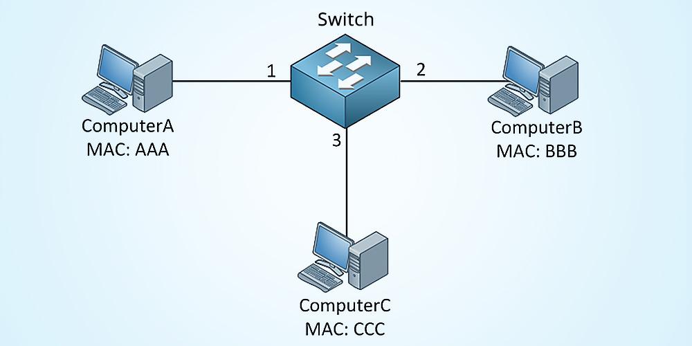 l'adresse Mac-2