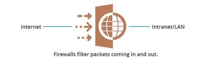 pare-feux établissent une barrière entre Internet et l'intranet/LAN
