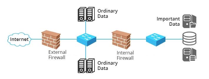 pare-feu interne sépare les données importantes des autres données