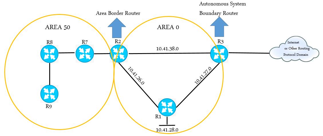 El protocolo OSPF