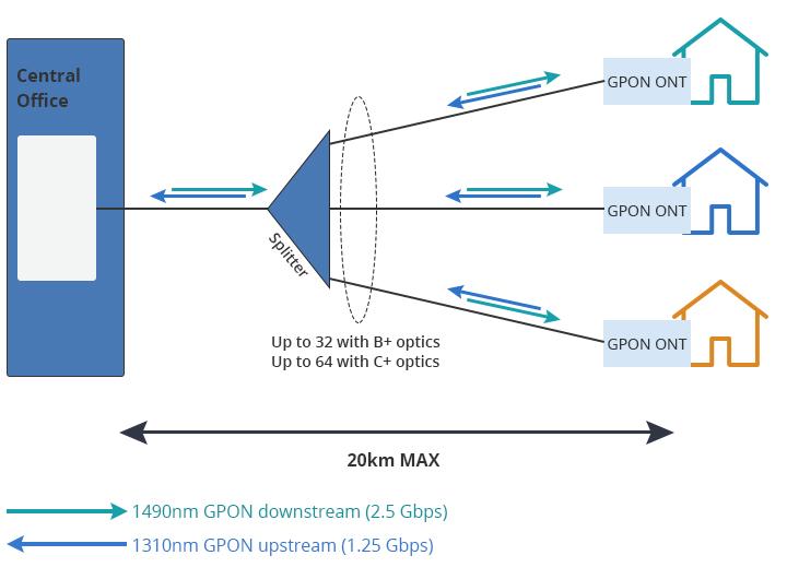 aplicación de gpon sfp de clase B+ y clase C+