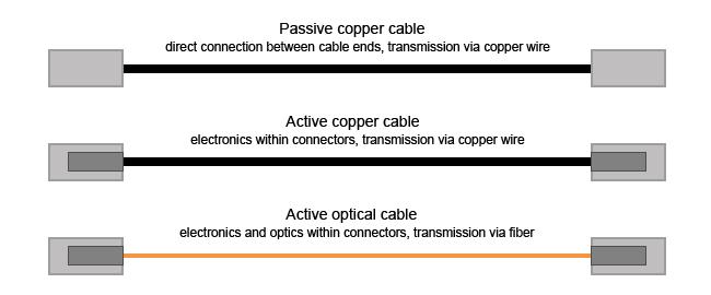 cable-dac-sfp